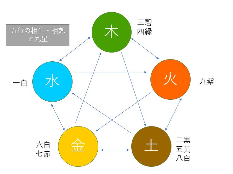 【九星気学】陰陽五行と九星の相生・比和・相剋について